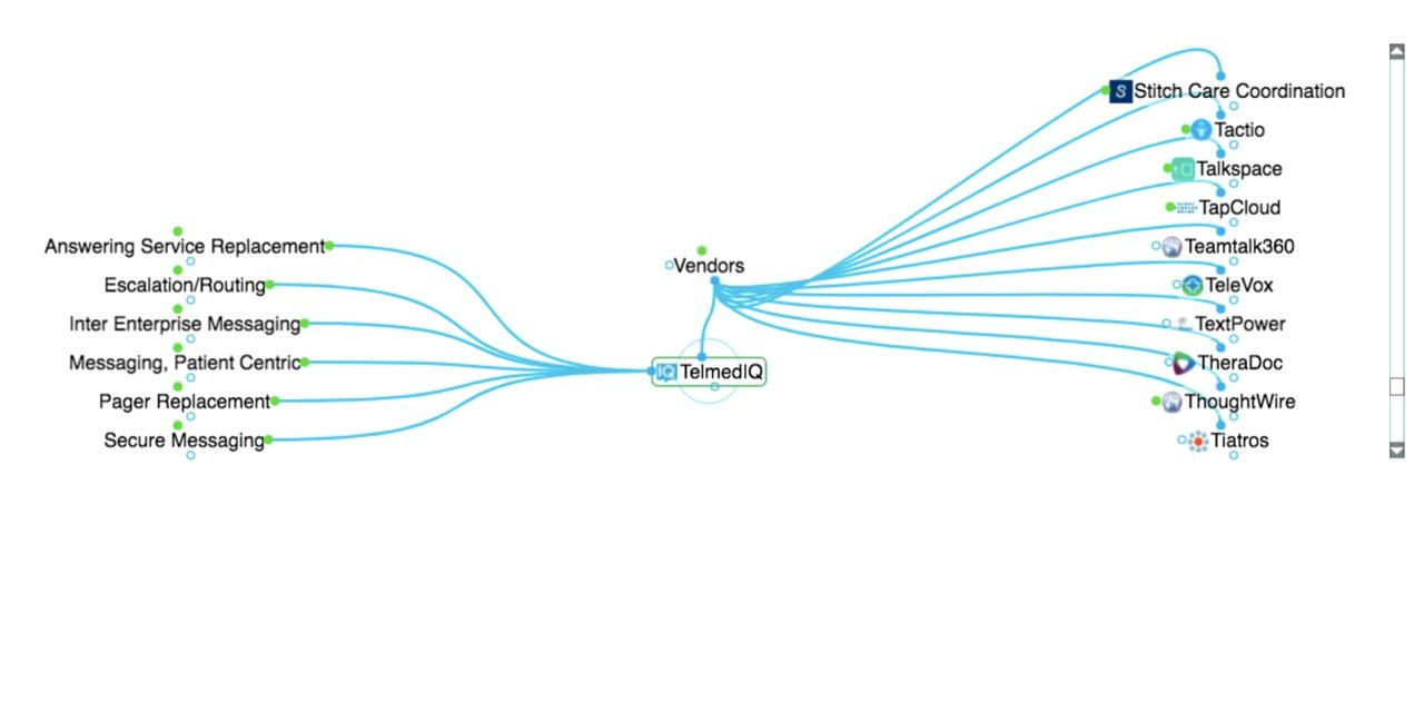Interactive Healthcare Messaging Mind Map