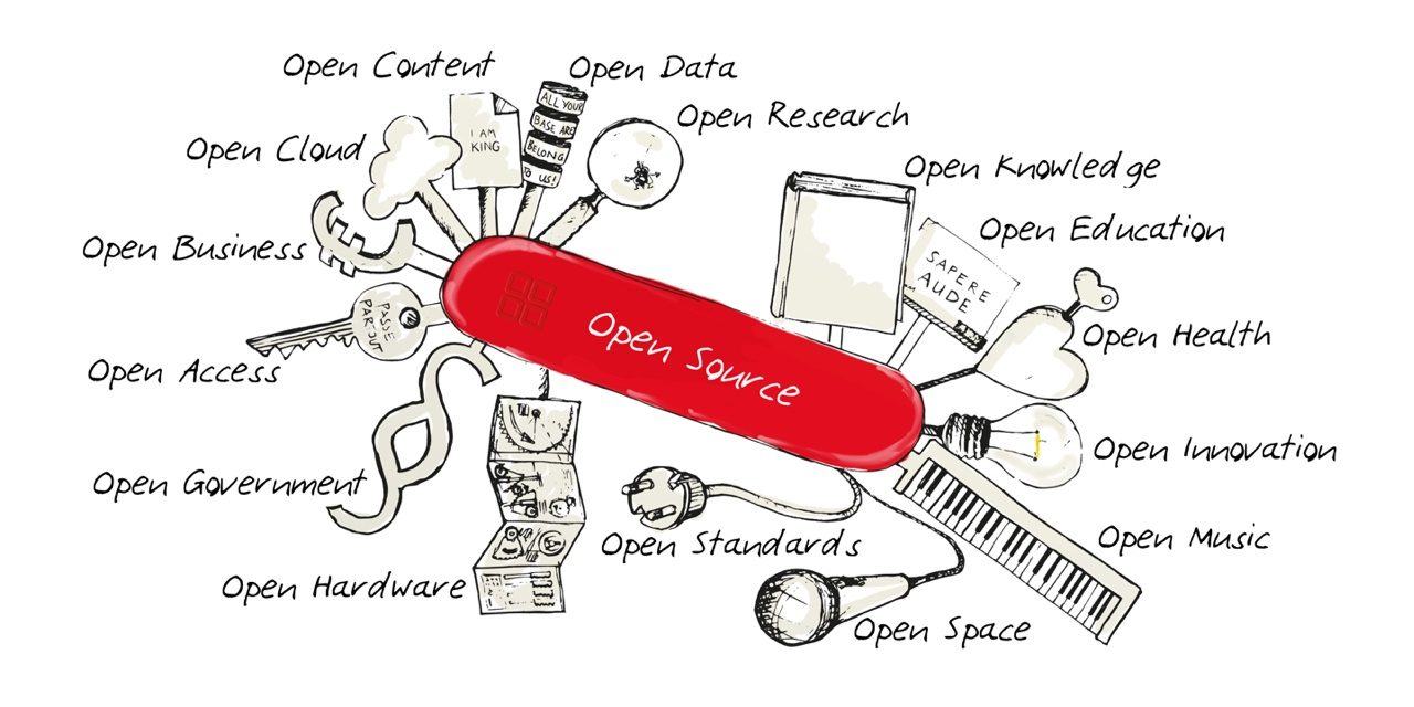 Medical Device Open Source Frameworks