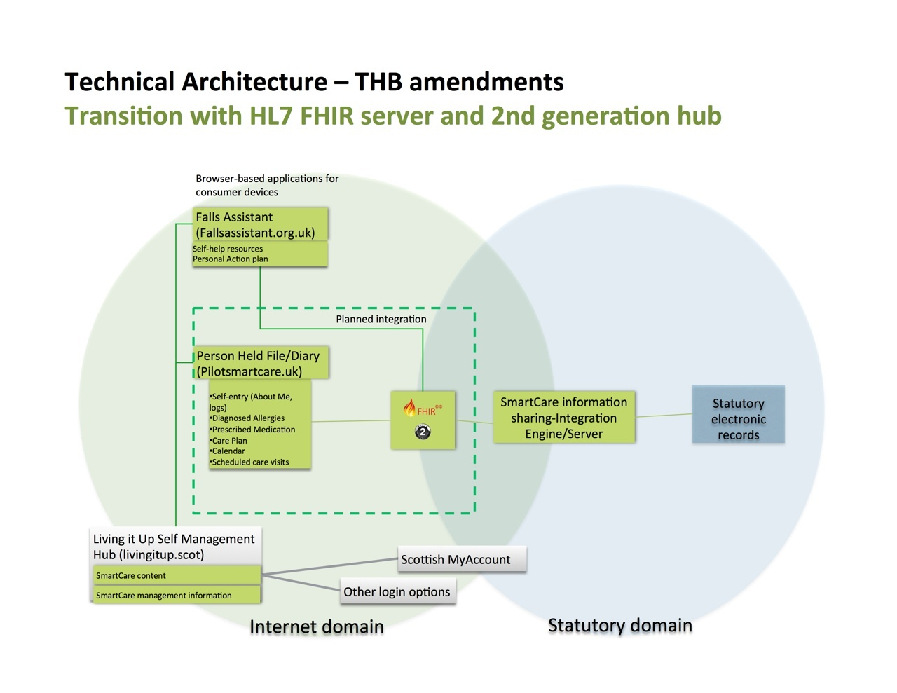 General Architecture for NHS24 use of FHIR Interface and SmartCare